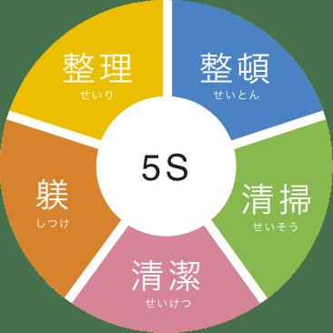5S 整理 整頓 清掃 清潔 躾